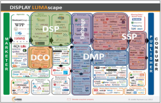Display Lumascape