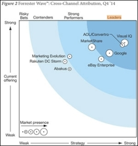 Forrester picks their top attribution providers for 2014