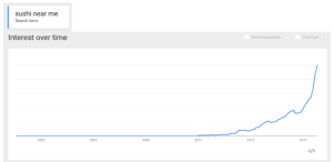 near-me search queries are growing